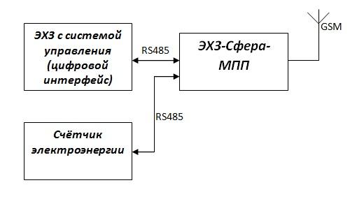 группы электробезопасности на электромонтаже